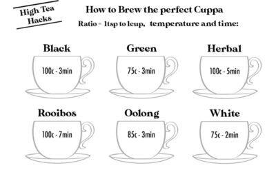 How to Brew Tea like a boss